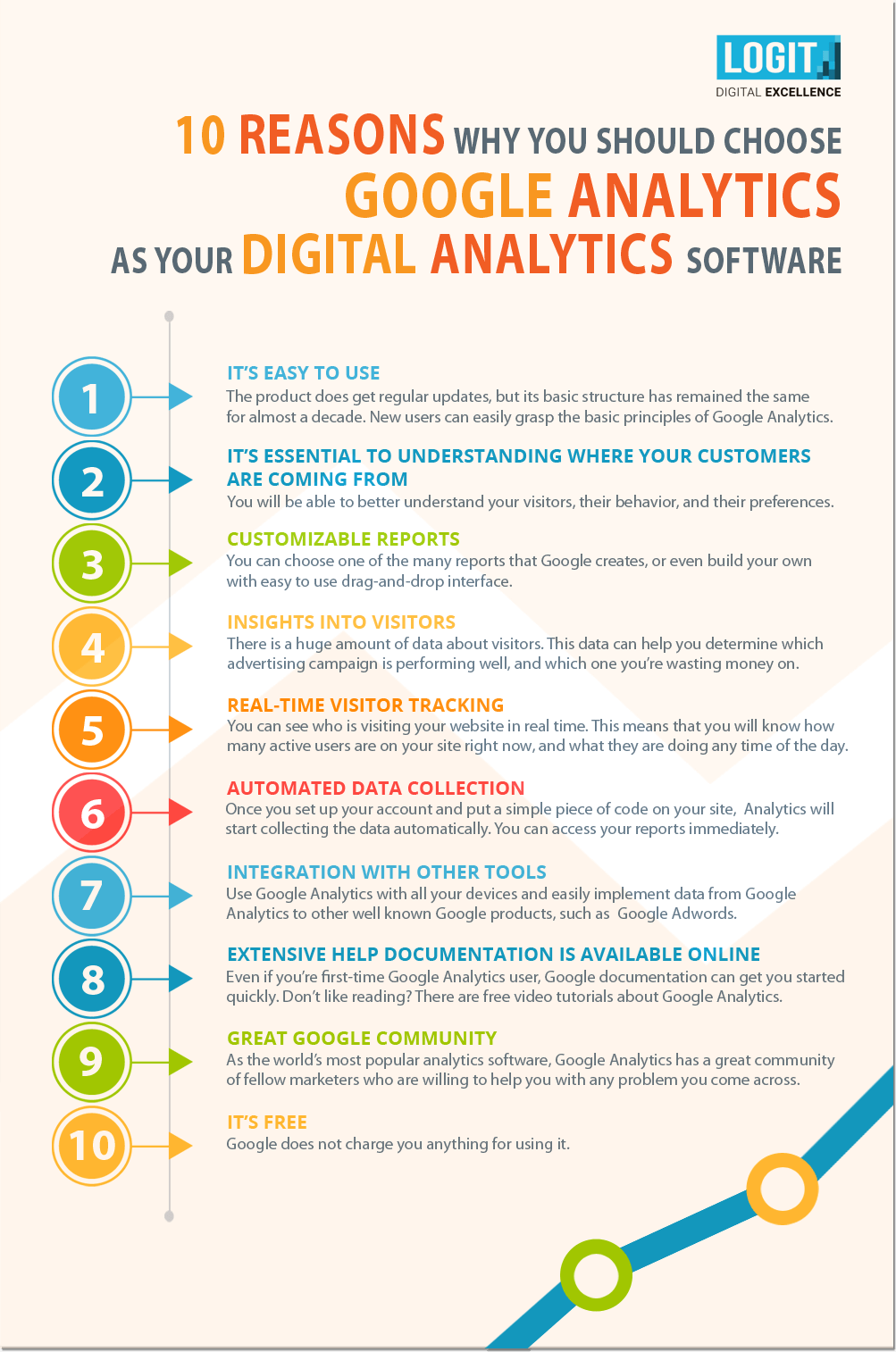10 Reasons to Use Google Analytics Infographic by Logit Digital Exellence