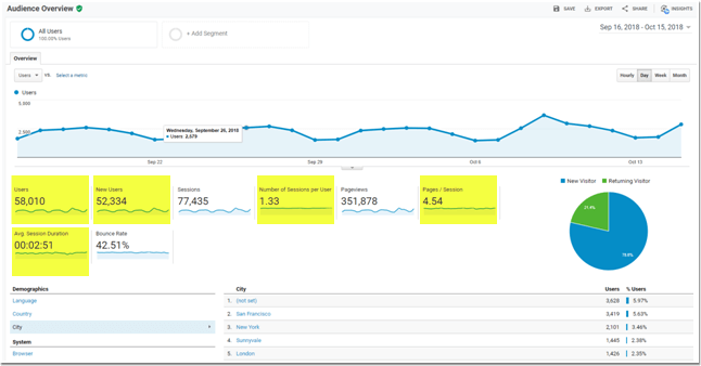 Audience Overview Report in Google Analytics